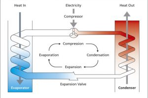 The Heat Pump Cycle- How It Works